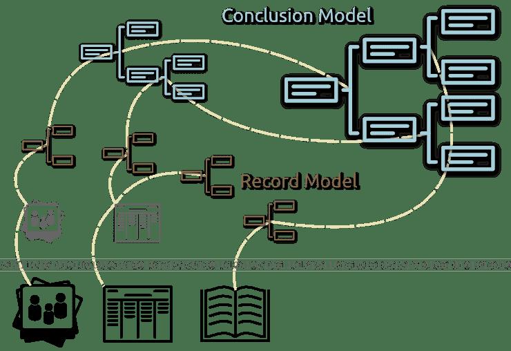 GEDCOMX Model Diagram