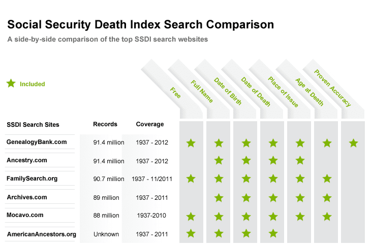SSDI Search Websites Comparison Chart