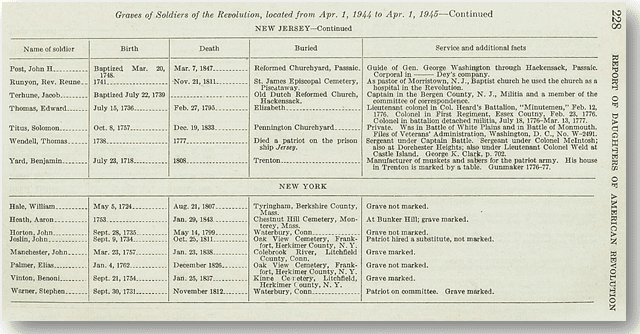 burial report for Revolutionary War veteran Solomon Titus from Daughters of the American Revolution 1944-45 report