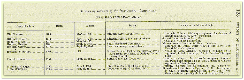 information about Sargent Huse, from Thirtieth Report of the National Society of the Daughters of the American Resolution. March 1, 1926, to March 1, 1927. December 17, 1927. Serial Set Volume No. 8848; Report: Senate Document 48. Page 128.