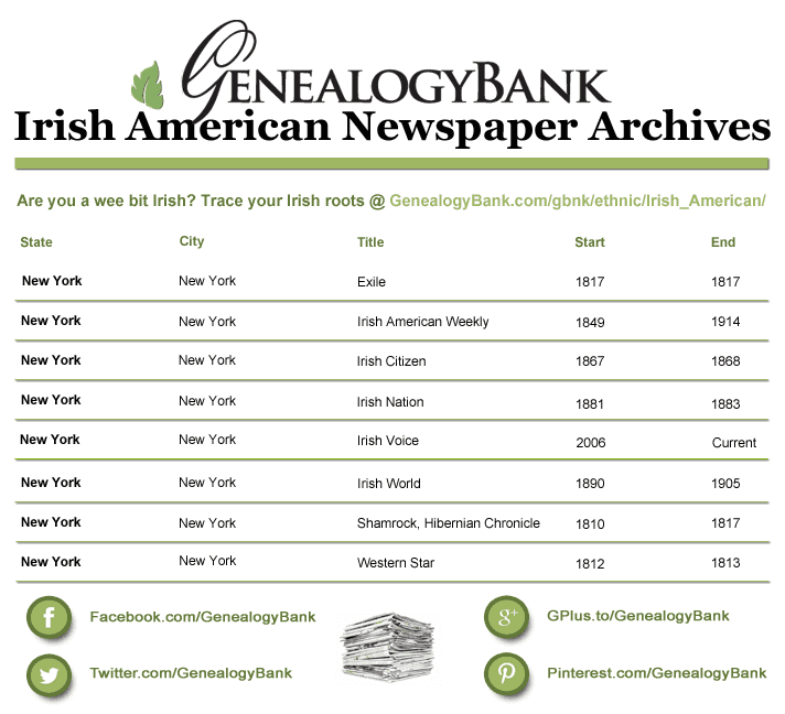 Irish American Newspaper Archives at GenealogyBank