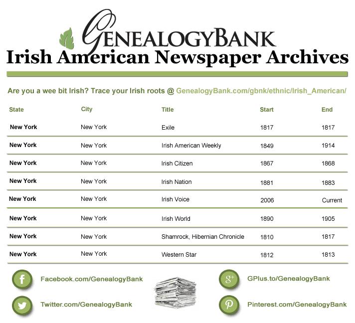 Irish American Newspaper Archives at GenealogyBank