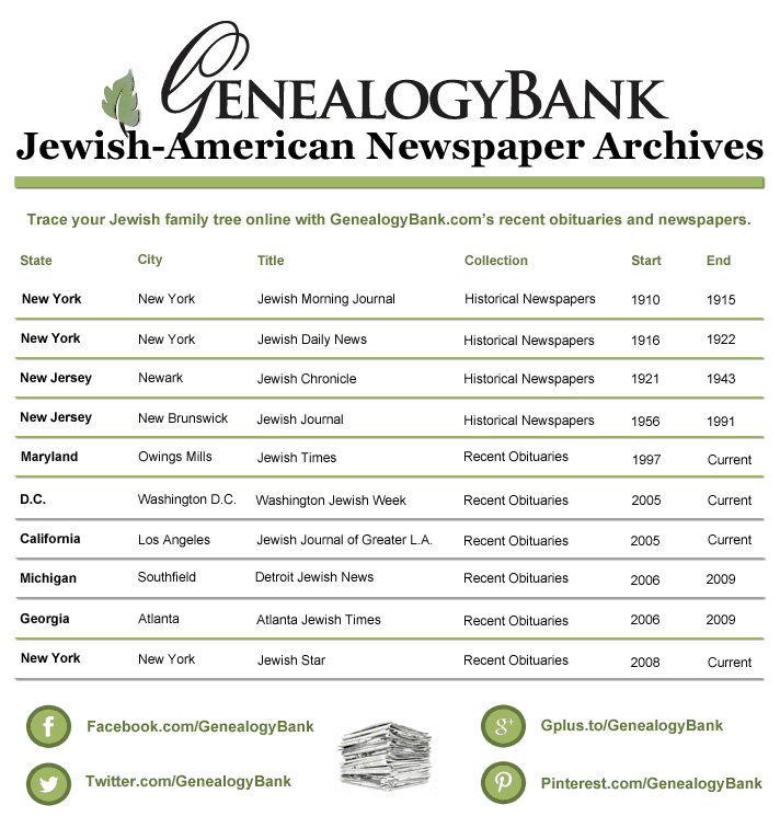 List of Jewish American Newspapers at GenealogyBank