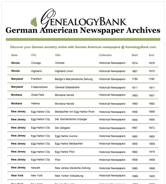 a list of GenealogyBank's German American newspapers