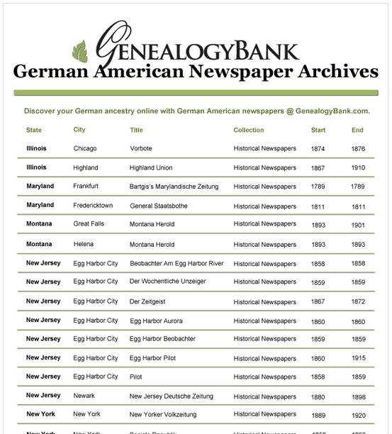 a list of GenealogyBank's German American newspapers