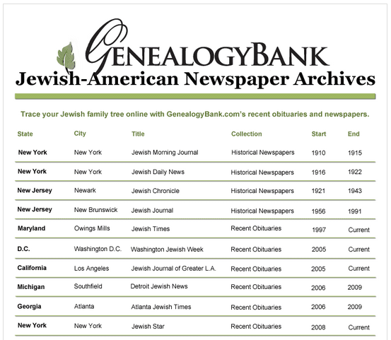 a list of GenealogyBank's Jewish American newspapers collection