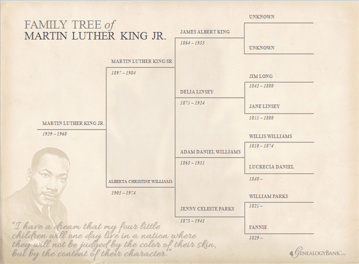 Martin Luther King Jr. Family Tree