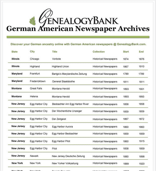 a list of the German-American newspapers in GenealogyBank's online newspaper archives