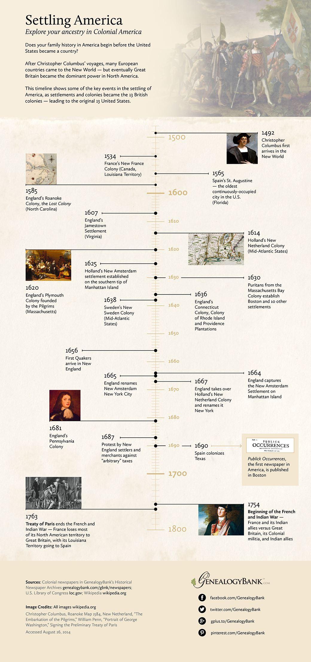timeline usa