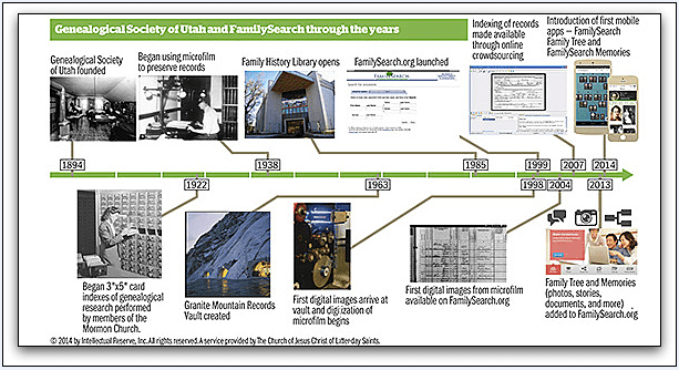 a timeline of the history of FamilySearch.org