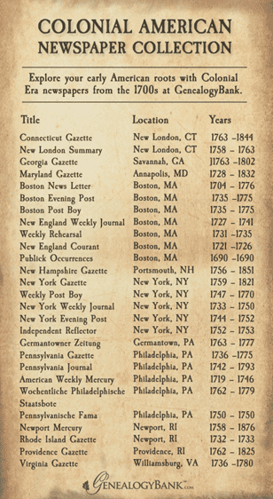 list showing 27 Colonial American newspapers in GenealogyBank's online collection
