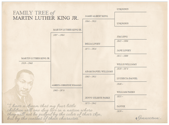 Dr. Martin Luther King, Jr. family tree