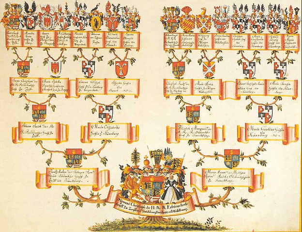 Illustration: the family tree of Sigmund Christoph von Waldburg-Zeil-Trauchburg, late 18th century