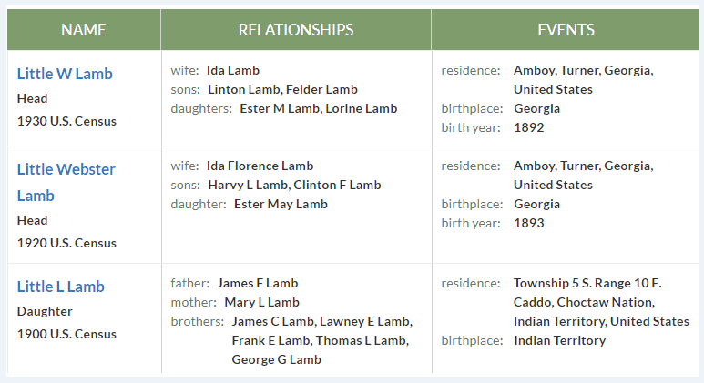 Some funny names found in the U.S. Federal Census