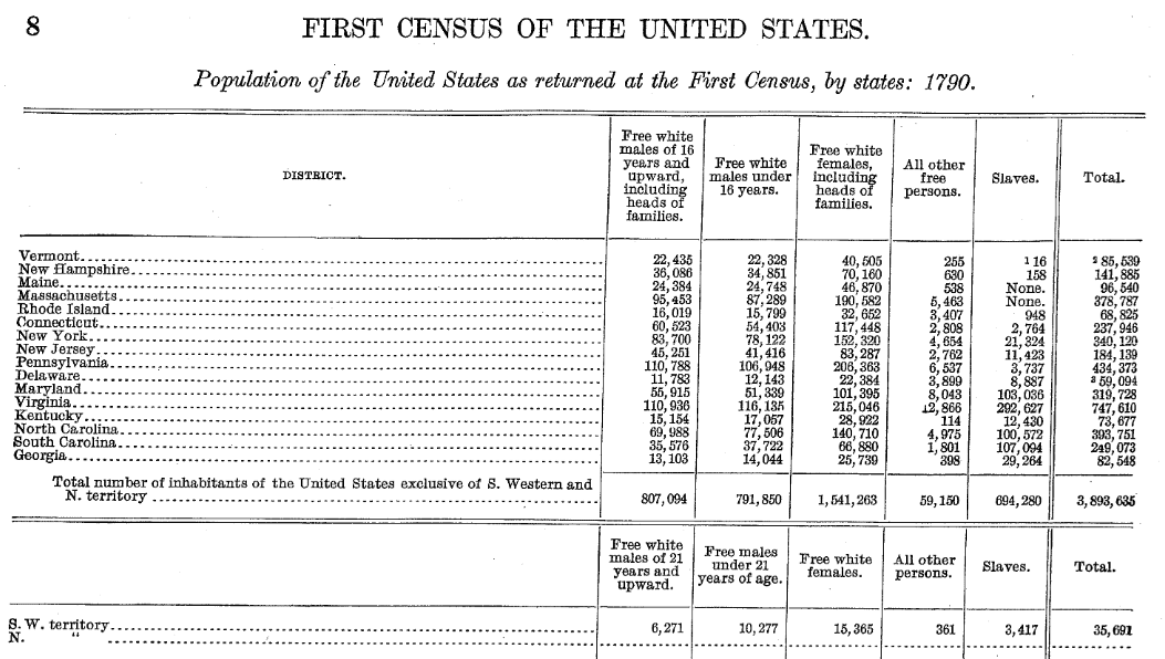 Photo: detail of U.S. population totals from the 1790 U.S. Federal Census