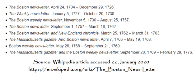 A list of the various titles for the newspaper Boston News-Letter