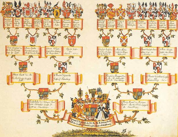 Illustration: the family tree of Sigmund Christoph von Waldburg-Zeil-Trauchburg