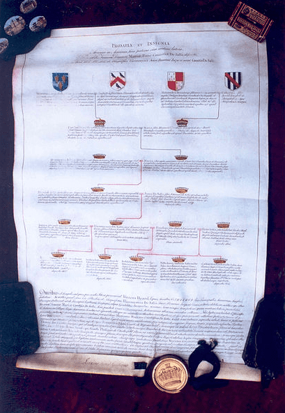 Photo: lineage of a family, c. 1809