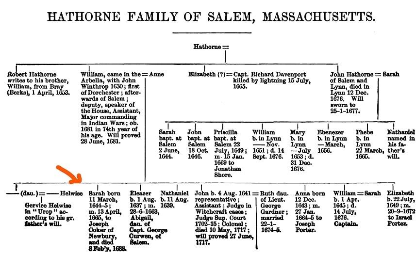 Photo: Hathorne family tree