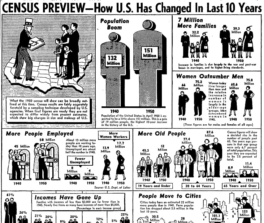 An article about the 1950 U.S. Census, Chicago Sun-Times newspaper article 17 April 1950
