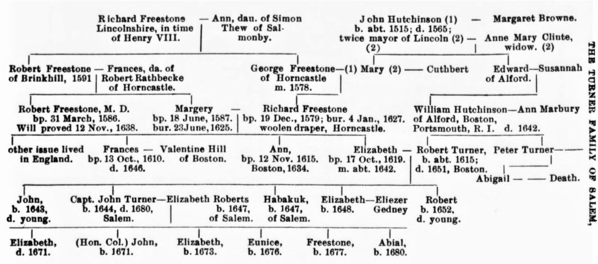"""Photo: Family tree of the Turner family of Salem, Massachusetts, showing the connections to Freestone/Hutchinson line, from G. Andrews Moriarty, """"The Turner Family of Salem."""" Essex Institute Historical Collections, Volume 48: 1912, p. 263. Permission to publish Courtesy of Peabody Essex Museum Archives."""