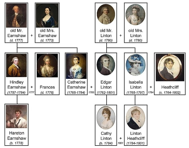 """Photo: """"Wuthering Heights"""" family tree, using reproductions of 18th-19th-century British portraits of unknown people"""